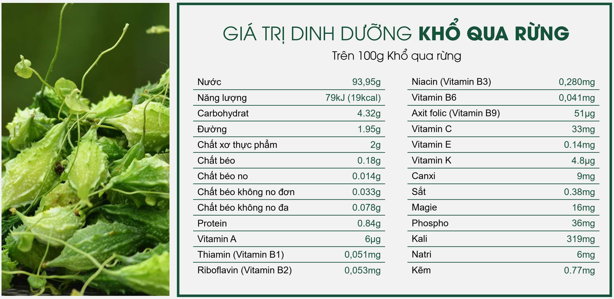 Giá trị dinh dưỡng trong mỗi 100g khổ qua rừng